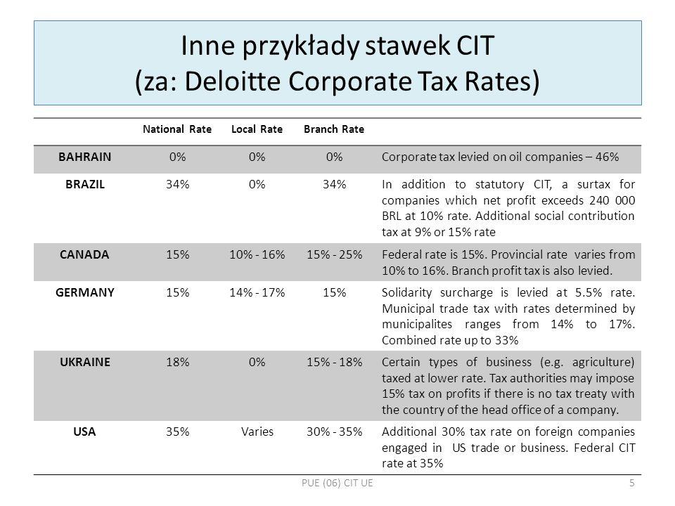 CIT: obowiązek podatkowy REZYDENTNIEREZYDENT Siedziba podatnika PolskaPoza terytorium RP Obowiązek podatkowy NIEOGRANICZONYOGRANICZONY CIT obliczany…….od sumy dochodów krajowych i zagranicznych z zastosowaniem unikania podwójnego opodatkowania ….tylko od dochodów uzyskanych w Polsce PUE (06) CIT UE6