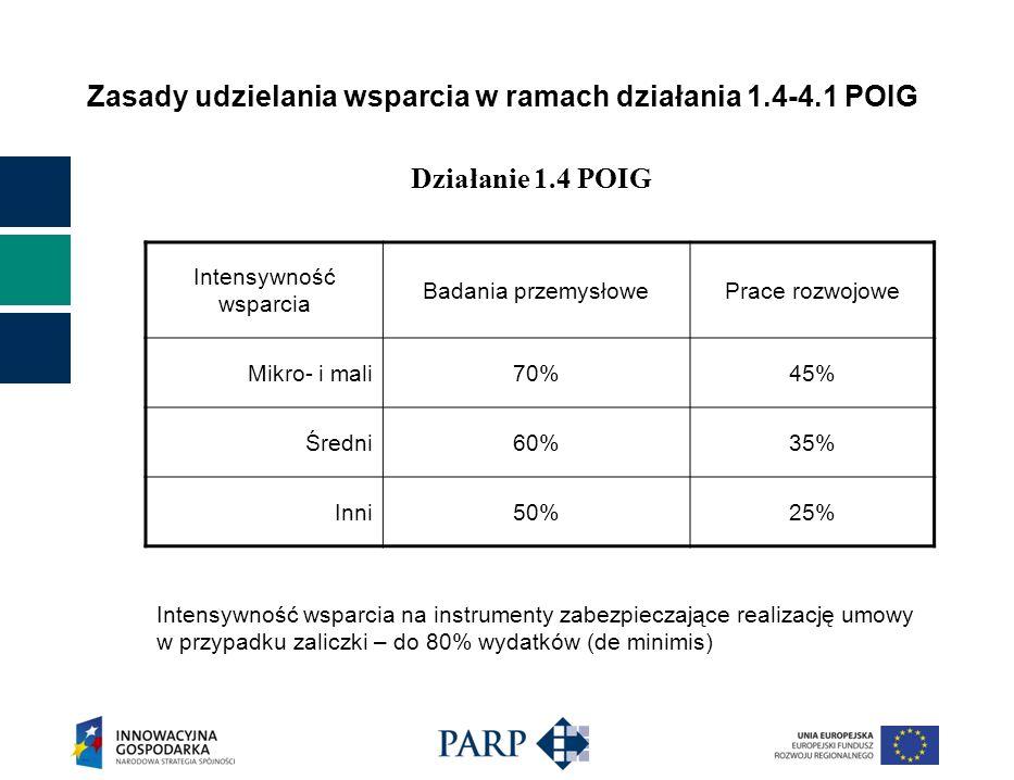 Zasady udzielania wsparcia w ramach działania 1.4-4.1 POIG Intensywność wsparcia Badania przemysłowePrace rozwojowe Mikro- i mali70%45% Średni60%35% Inni50%25% Działanie 1.4 POIG Intensywność wsparcia na instrumenty zabezpieczające realizację umowy w przypadku zaliczki – do 80% wydatków (de minimis)