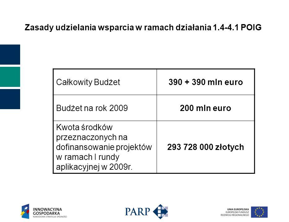 Zasady udzielania wsparcia w ramach działania 1.4-4.1 POIG Całkowity Budżet390 + 390 mln euro Budżet na rok 2009200 mln euro Kwota środków przeznaczonych na dofinansowanie projektów w ramach I rundy aplikacyjnej w 2009r.