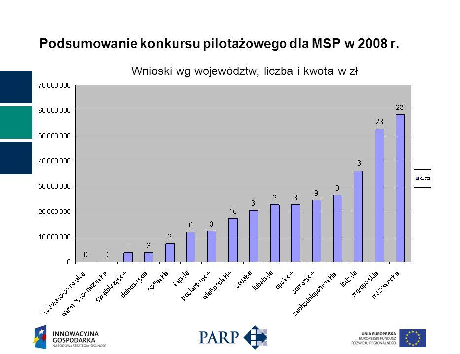 Podsumowanie konkursu pilotażowego dla MSP w 2008 r. Wnioski wg województw, liczba i kwota w zł