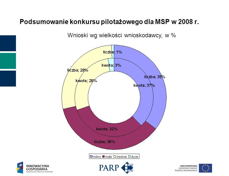 Podsumowanie konkursu pilotażowego dla MSP w 2008 r. Wnioski wg wielkości wnioskodawcy, w %