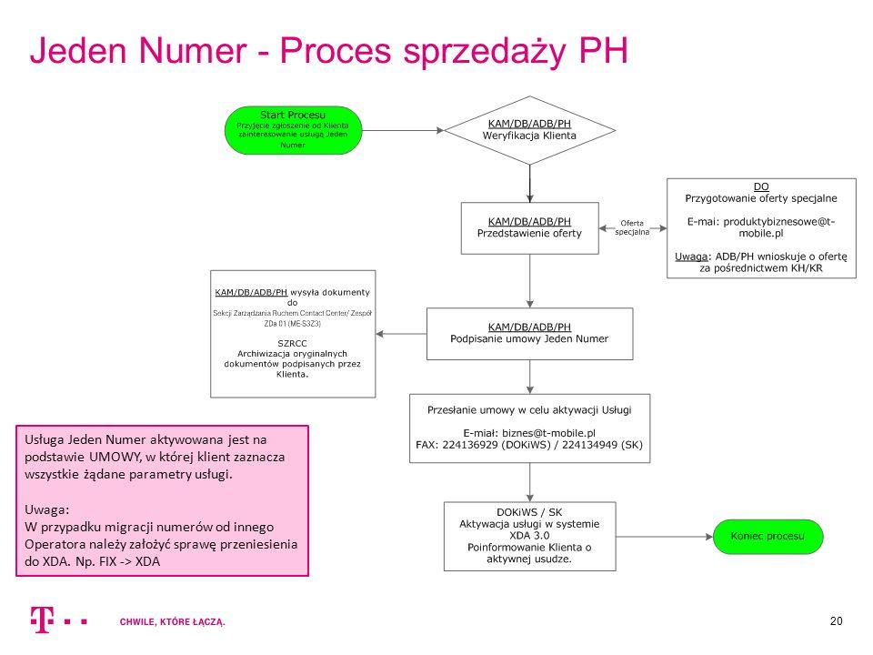 20 Jeden Numer - Proces sprzedaży PH Usługa Jeden Numer aktywowana jest na podstawie UMOWY, w której klient zaznacza wszystkie żądane parametry usługi