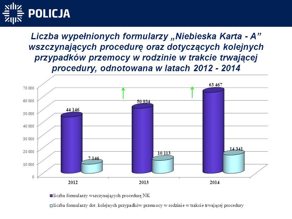 """Liczba wypełnionych formularzy """"Niebieska Karta - A"""" wszczynających procedurę oraz dotyczących kolejnych przypadków przemocy w rodzinie w trakcie trwa"""