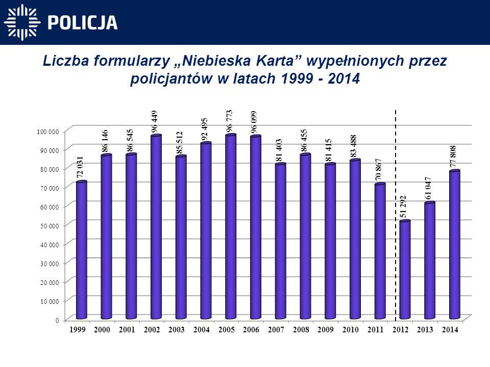 """Liczba formularzy """"Niebieska Karta"""" wypełnionych przez policjantów w latach 1999 - 2014"""