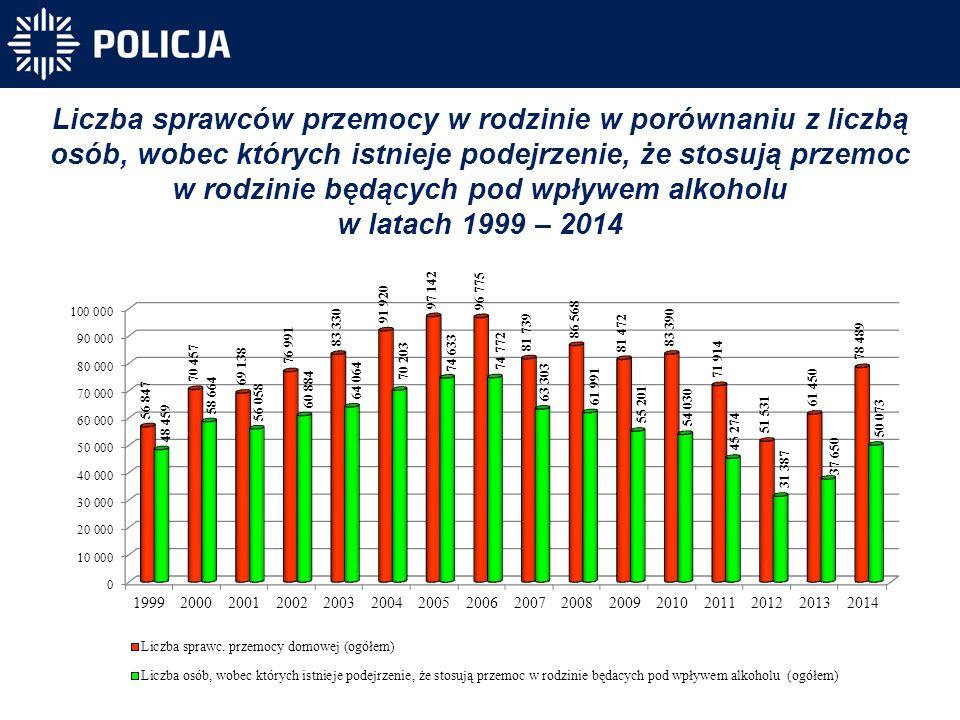 Liczba sprawców przemocy w rodzinie w latach 1999 - 2014, z podziałem na kategorie