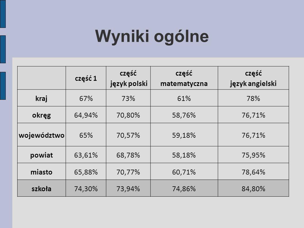 Wyniki ogólne część 1 część język polski część matematyczna część język angielski kraj67%73%61%78% okręg64,94%70,80%58,76%76,71% województwo65%70,57%59,18%76,71% powiat63,61%68,78%58,18%75,95% miasto65,88%70,77%60,71%78,64% szkoła74,30%73,94%74,86%84,80%