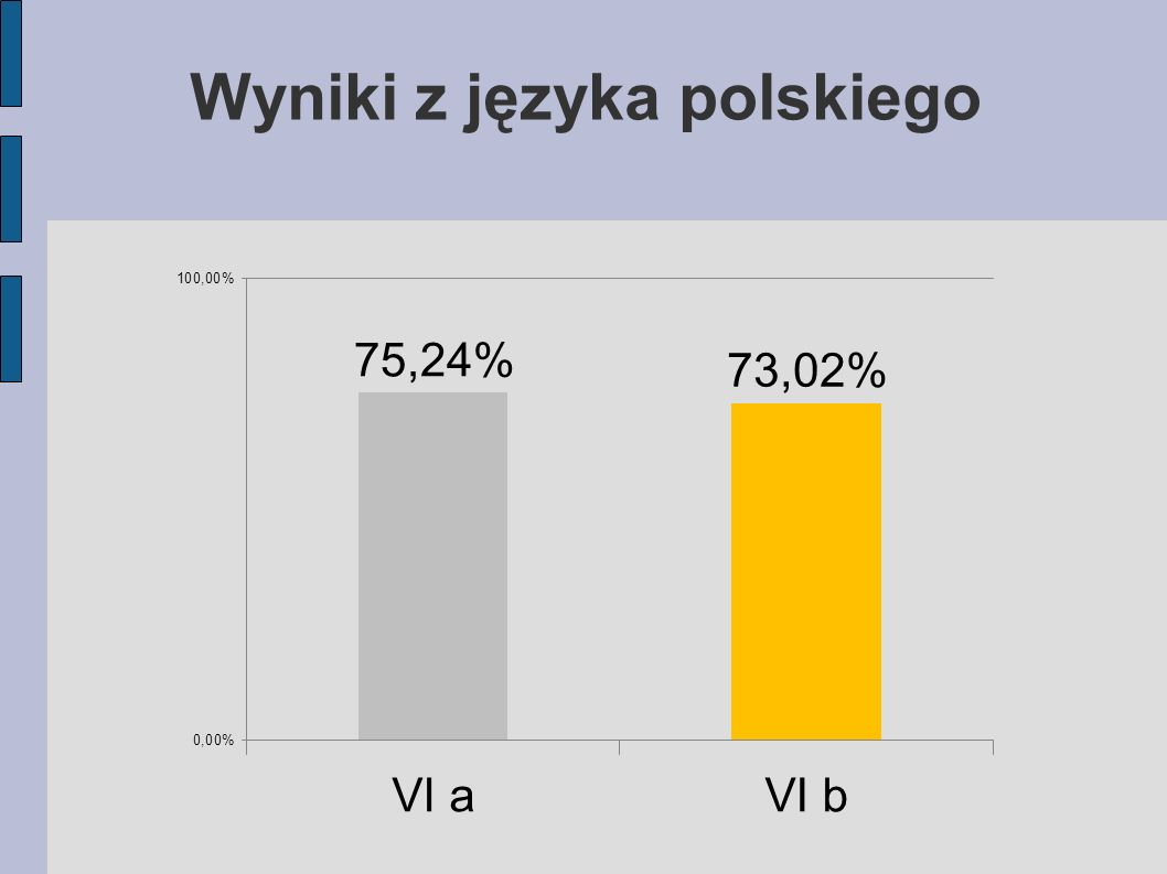 Wyniki z języka polskiego