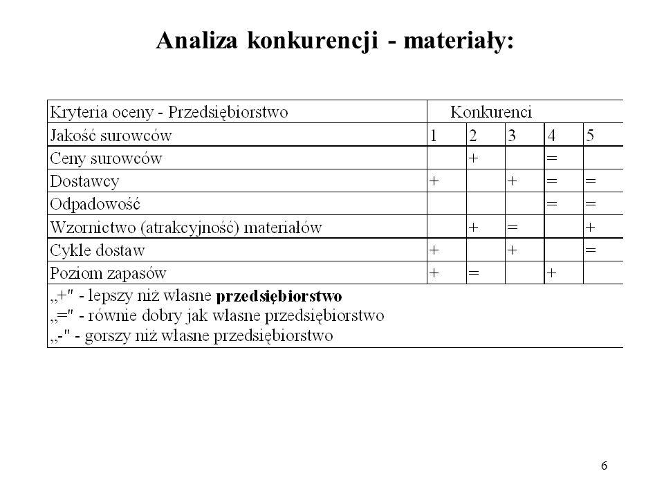 6 Analiza konkurencji - materiały: