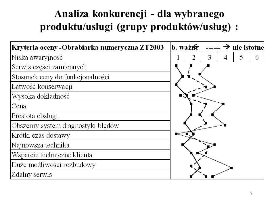 7 Analiza konkurencji - dla wybranego produktu/usługi (grupy produktów/usług) :