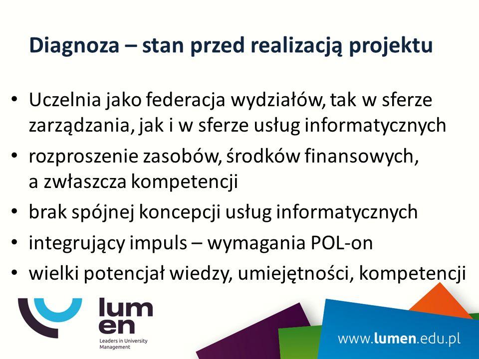 Diagnoza – stan przed realizacją projektu Uczelnia jako federacja wydziałów, tak w sferze zarządzania, jak i w sferze usług informatycznych rozproszenie zasobów, środków finansowych, a zwłaszcza kompetencji brak spójnej koncepcji usług informatycznych integrujący impuls – wymagania POL-on wielki potencjał wiedzy, umiejętności, kompetencji