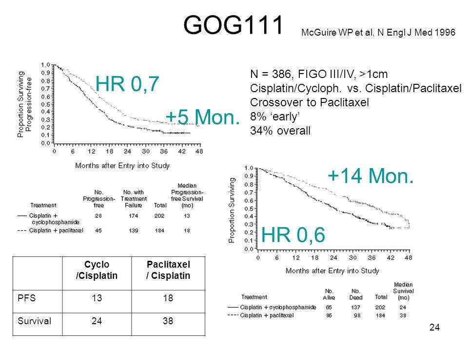 GOG111 McGuire WP et al, N Engl J Med 1996 +5 Mon. +14 Mon. N = 386, FIGO III/IV, >1cm Cisplatin/Cycloph. vs. Cisplatin/Paclitaxel Crossover to Paclit