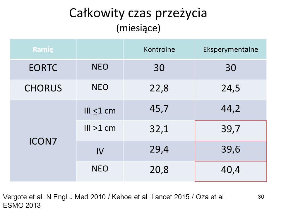 Całkowity czas przeżycia (miesiące) RamięKontrolneEksperymentalne EORTC NEO 30 CHORUS NEO 22,824,5 ICON7 III <1 cm 45,744,2 III >1 cm 32,139,7 IV 29,4