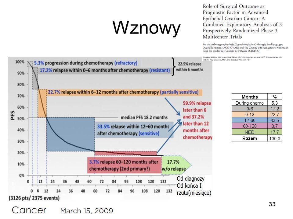 Wznowy Months% During chemo5,3 0-617,2 0-1222,7 12-6033,5 60-1203,7 NED17,7 Razem100,0 33