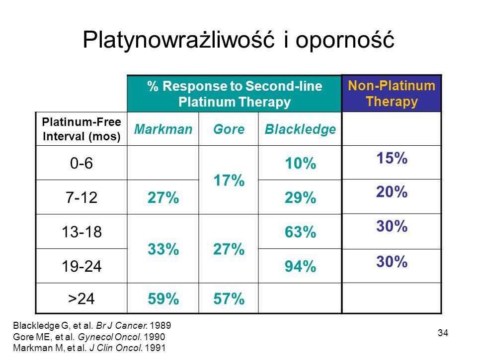 Platynowrażliwość i oporność % Response to Second-line Platinum Therapy Platinum-Free Interval (mos) MarkmanGoreBlackledge 0-6 17% 10% 7-1227%29% 13-1