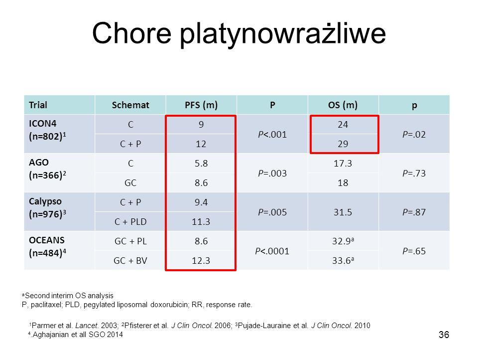 Chore platynowrażliwe TrialSchematPFS (m)POS (m)p ICON4 (n=802) 1 C9 P<.001 24 P=.02 C + P1229 AGO (n=366) 2 C5.8 P=.003 17.3 P=.73 GC8.618 Calypso (n