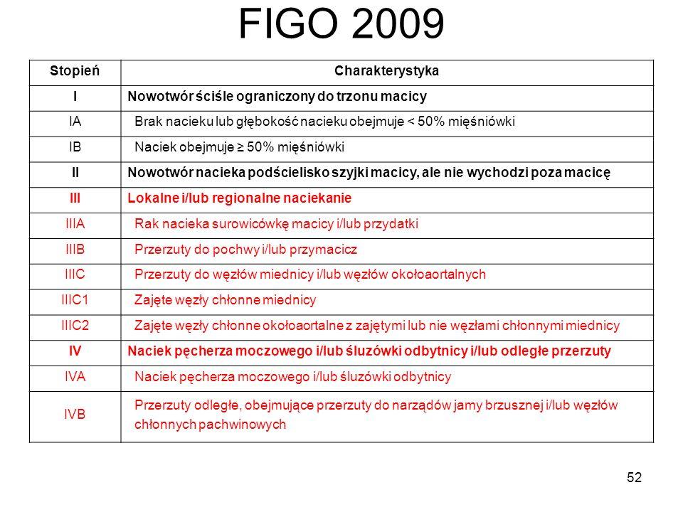 FIGO 2009 StopieńCharakterystyka INowotwór ściśle ograniczony do trzonu macicy IA Brak nacieku lub głębokość nacieku obejmuje < 50% mięśniówki IB Naci