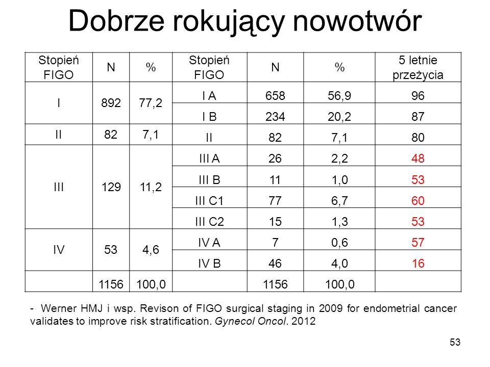 Dobrze rokujący nowotwór Stopień FIGO N% N% 5 letnie przeżycia I89277,2 I A65856,996 I B23420,287 II827,1 II827,180 III12911,2 III A262,248 III B111,0