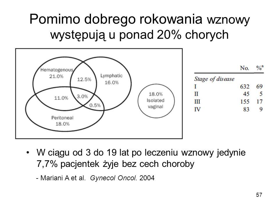 Pomimo dobrego rokowania wznowy występują u ponad 20% chorych - Mariani A et al. Gynecol Oncol. 2004 W ciągu od 3 do 19 lat po leczeniu wznowy jedynie