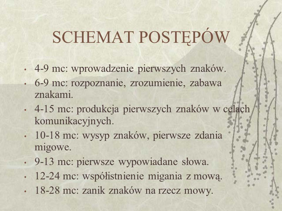 SCHEMAT POSTĘPÓW 4-9 mc: wprowadzenie pierwszych znaków. 6-9 mc: rozpoznanie, zrozumienie, zabawa znakami. 4-15 mc: produkcja pierwszych znaków w cela