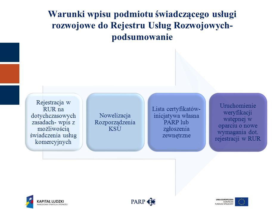 Rejestracja w RUR na dotychczasowych zasadach- wpis z możliwością świadczenia usług komercyjnych Nowelizacja Rozporządzenia KSU Lista certyfikatów- inicjatywa własna PARP lub zgłoszenia zewnętrzne Uruchomienie weryfikacji wstępnej w oparciu o nowe wymagania dot.