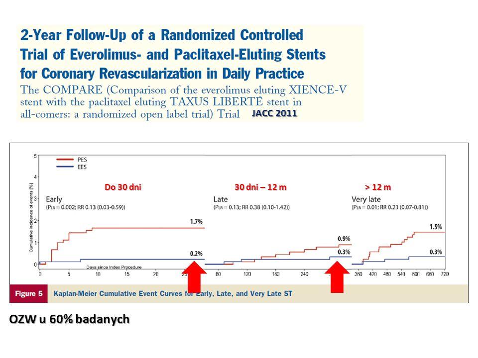 JACC 2011 Do 30 dni 30 dni – 12 m > 12 m OZW u 60% badanych