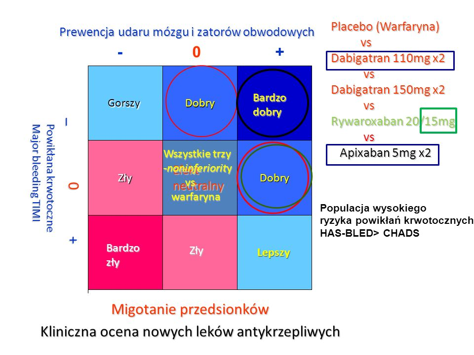 Kliniczna ocena nowych leków antykrzepliwych Placebo (Warfaryna) vs vs Dabigatran 110mg x2 vs vs Dabigatran 150mg x2 vs vs Rywaroxaban 20/15mg vs vs A