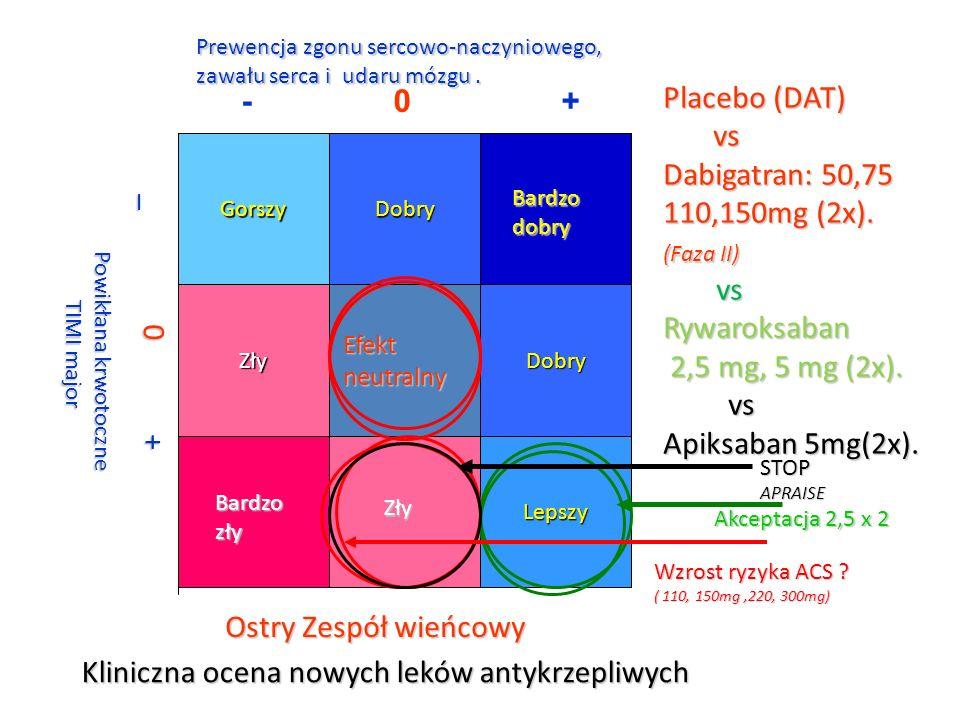 Kliniczna ocena nowych leków antykrzepliwych Placebo (DAT) Placebo (DAT) vs vs Dabigatran: 50,75 Dabigatran: 50,75 110,150mg (2x). 110,150mg (2x). (Fa