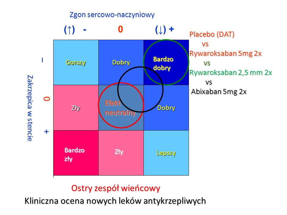 Kliniczna ocena nowych leków antykrzepliwych Placebo (DAT) vs vs Rywaroksaban 5mg 2x vs vs Rywaroksaban 2,5 mm 2x vs vs Abixaban 5mg 2x Abixaban 5mg 2