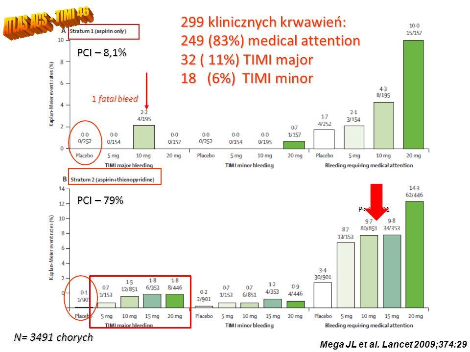 PCI – 79% PCI – 8,1% P< 0,0001 1 fatal bleed 299 klinicznych krwawień: 249 (83%) medical attention 32 ( 11%) TIMI major 18 (6%) TIMI minor N= 3491 cho