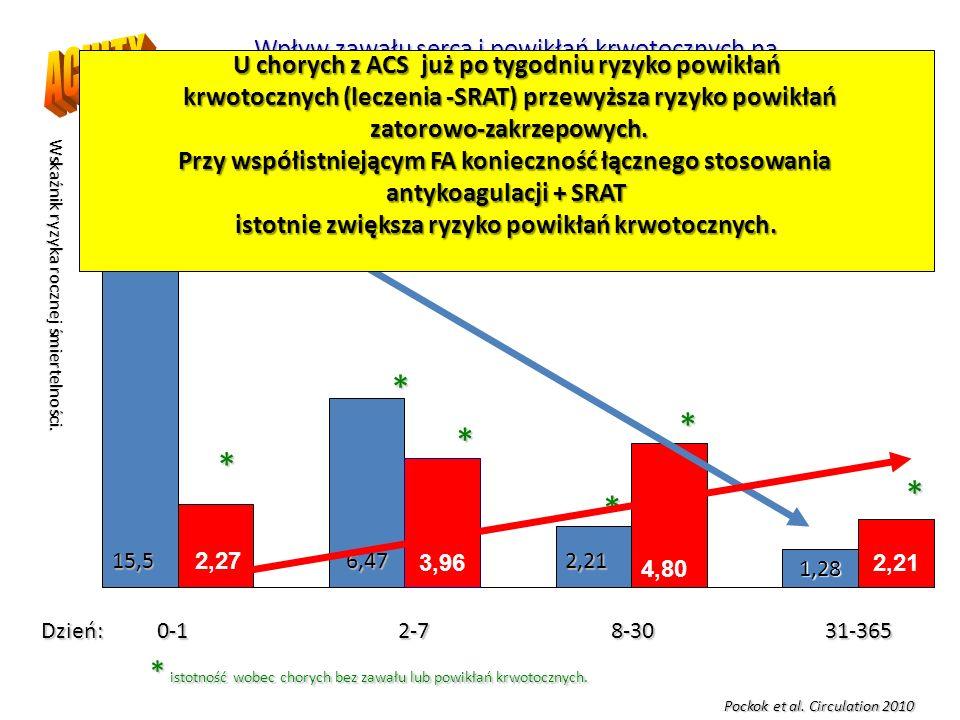 1,28 Dzień: 0-1 2-7 8-30 31-365 15,56,472,21 2,27 3,96 4,80 2,21 Wpływ zawału serca i powikłań krwotocznych na śmiertelność u chorych po przebyciu ACS