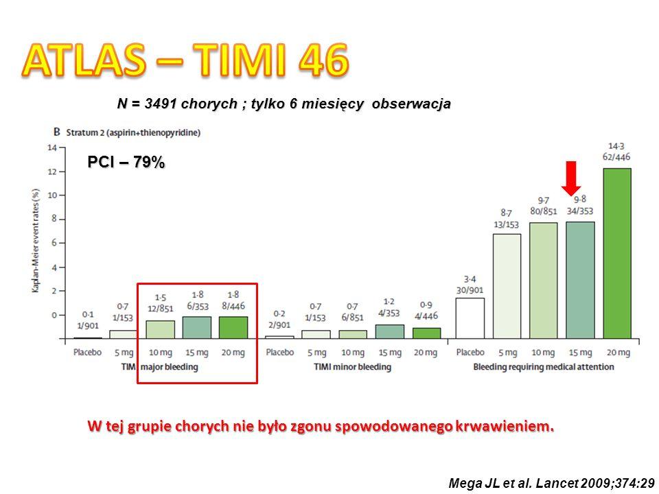 N = 3491 chorych ; tylko 6 miesięcy obserwacja Mega JL et al. Lancet 2009;374:29 PCI – 79% W tej grupie chorych nie było zgonu spowodowanego krwawieni