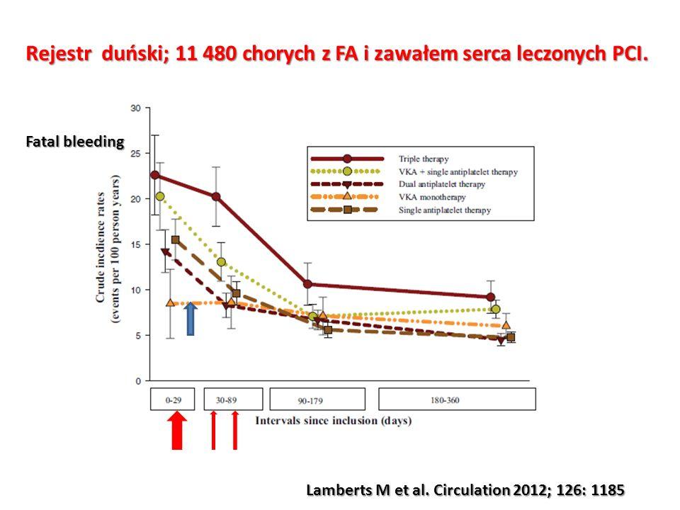 Rejestr duński; 11 480 chorych z FA i zawałem serca leczonych PCI. Lamberts M et al. Circulation 2012; 126: 1185 Fatal bleeding
