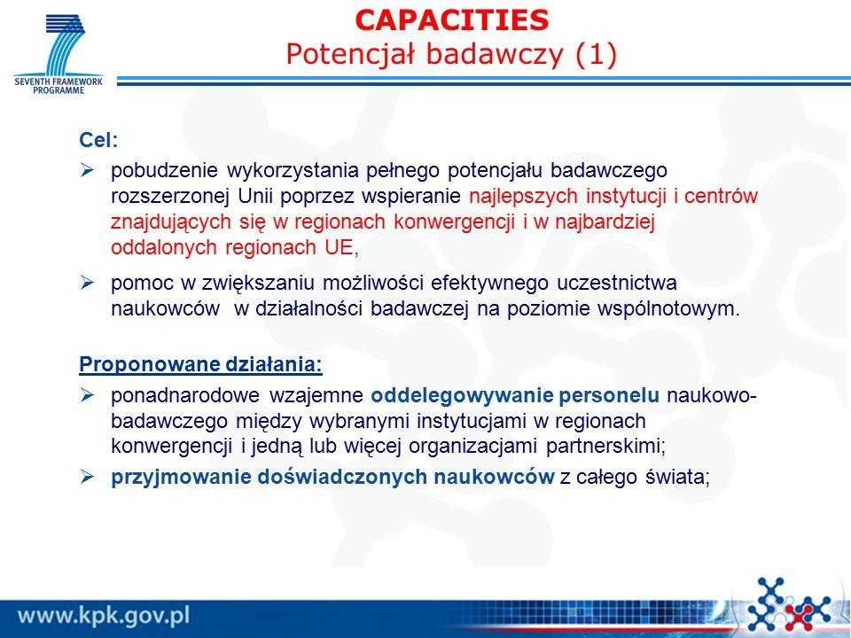 CAPACITIES Potencjał badawczy (1) Cel:  pobudzenie wykorzystania pełnego potencjału badawczego rozszerzonej Unii poprzez wspieranie najlepszych instytucji i centrów znajdujących się w regionach konwergencji i w najbardziej oddalonych regionach UE,  pomoc w zwiększaniu możliwości efektywnego uczestnictwa naukowców w działalności badawczej na poziomie wspólnotowym.