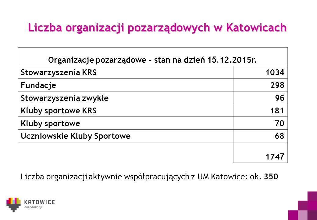 Liczba organizacji pozarządowych w Katowicach Liczba organizacji aktywnie współpracujących z UM Katowice: ok. 350 Organizacje pozarządowe - stan na dz