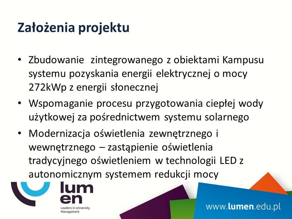 Założenia projektu Zbudowanie zintegrowanego z obiektami Kampusu systemu pozyskania energii elektrycznej o mocy 272kWp z energii słonecznej Wspomagani