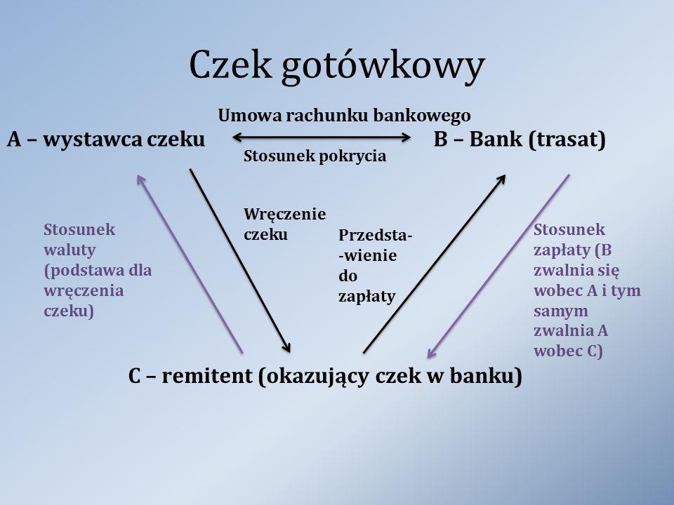 Czek gotówkowy A – wystawca czekuB – Bank (trasat) Umowa rachunku bankowego C – remitent (okazujący czek w banku) Wręczenie czeku Stosunek pokrycia St