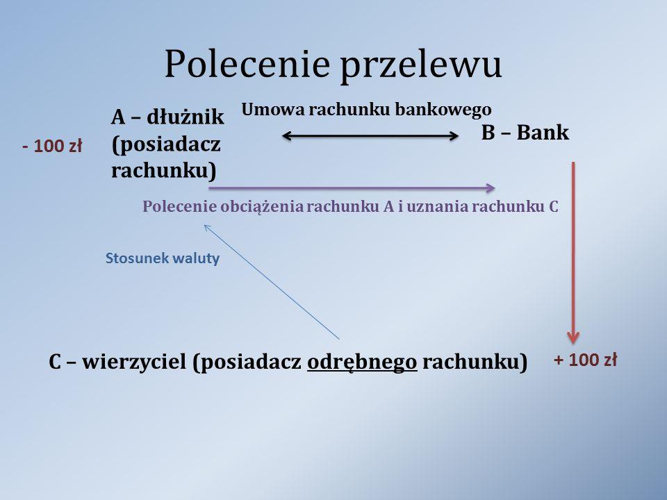 Polecenie przelewu A – dłużnik (posiadacz rachunku) B – Bank Umowa rachunku bankowego C – wierzyciel (posiadacz odrębnego rachunku) Polecenie obciążen