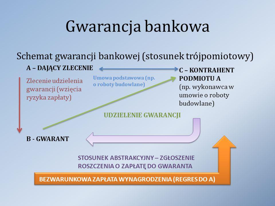 Gwarancja bankowa Schemat gwarancji bankowej (stosunek trójpomiotowy) A – DAJĄCY ZLECENIE B - GWARANT Zlecenie udzielenia gwarancji (wzięcia ryzyka za