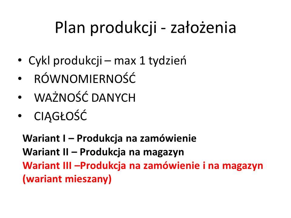 Plan produkcji - założenia Cykl produkcji – max 1 tydzień RÓWNOMIERNOŚĆ WAŻNOŚĆ DANYCH CIĄGŁOŚĆ Wariant I – Produkcja na zamówienie Wariant II – Produkcja na magazyn Wariant III –Produkcja na zamówienie i na magazyn (wariant mieszany)