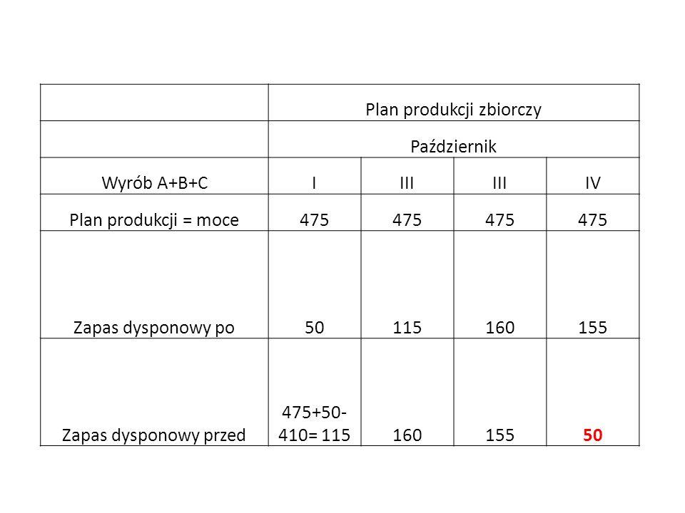Plan produkcji zbiorczy Październik Wyrób A+B+CIIII IV Plan produkcji = moce475 Zapas dysponowy po50115160155 Zapas dysponowy przed 475+50- 410= 11516015550