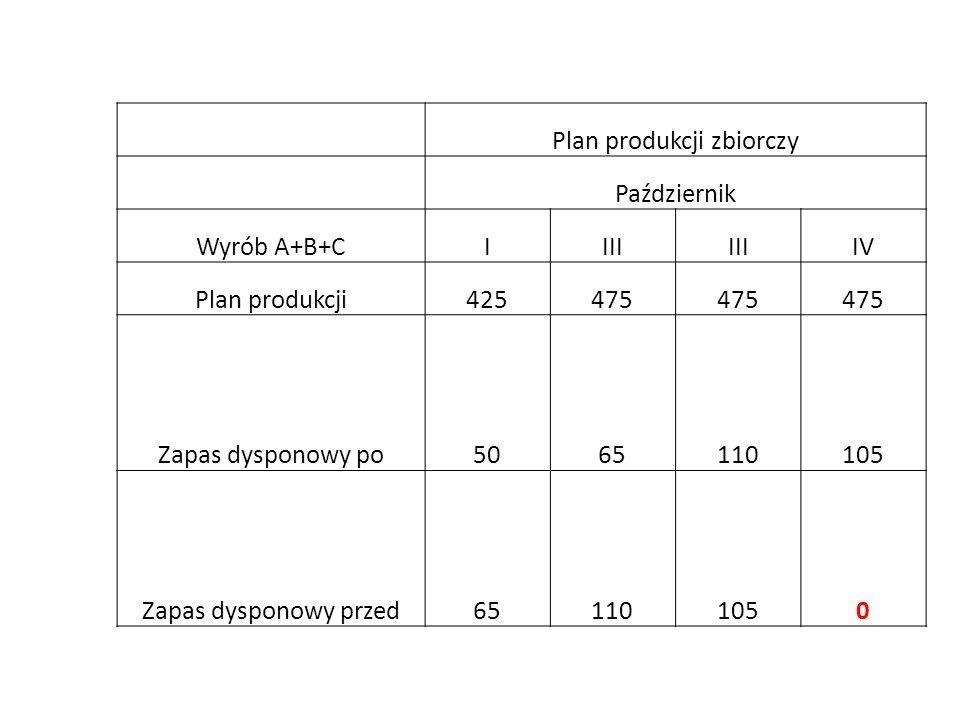 Plan produkcji zbiorczy Październik Wyrób A+B+CIIII IV Plan produkcji425475 Zapas dysponowy po5065110105 Zapas dysponowy przed651101050