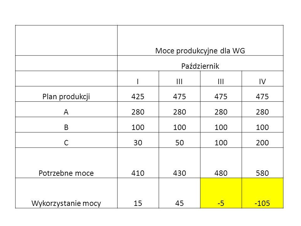 Moce produkcyjne dla WG Październik IIII IV Plan produkcji425475 A280 B100 C3050100200 Potrzebne moce410430480580 Wykorzystanie mocy1545-5-105