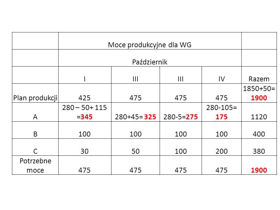 Moce produkcyjne dla WG Październik IIII IVRazem Plan produkcji425475 1850+50= 1900 A 280 – 50+ 115 =345280+45= 325280-5=275 280-105= 1751120 B100 400 C3050100200380 Potrzebne moce475 1900