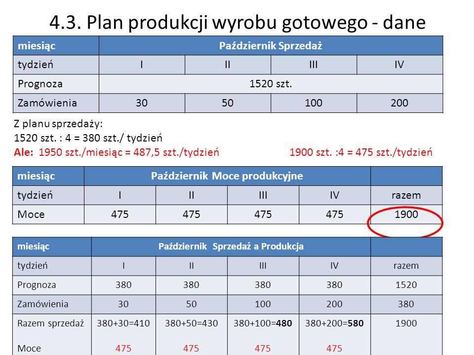 4.3. Plan produkcji wyrobu gotowego - dane miesiącPaździernik Sprzedaż tydzieńIIIIIIIV Prognoza1520 szt. Zamówienia3050100200 Z planu sprzedaży: 1520