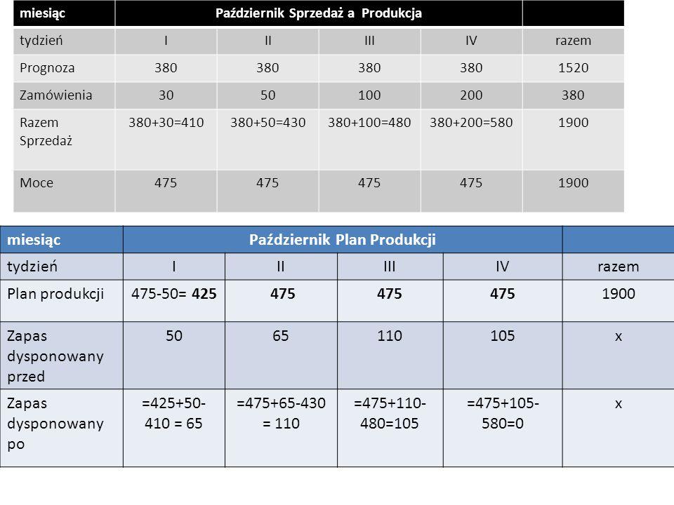 4.3. Plan produkcji wyrobu gotowego miesiącPaździernik Plan Produkcji tydzieńIIIIIIIVrazem Plan produkcji475-50= 425 475 1900 Zapas dysponowany przed