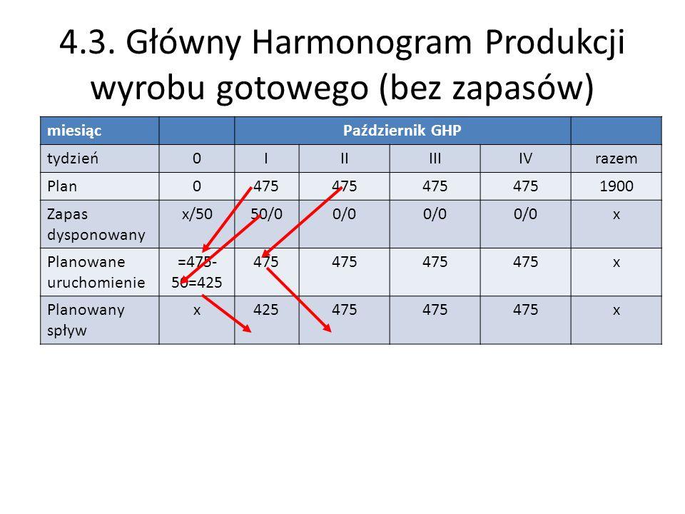 4.3. Główny Harmonogram Produkcji wyrobu gotowego (bez zapasów) miesiącPaździernik GHP tydzień0IIIIIIIVrazem Plan0475 1900 Zapas dysponowany x/5050/00