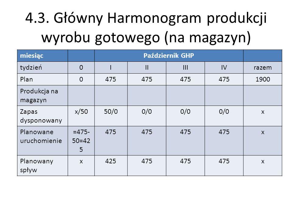 4.3. Główny Harmonogram produkcji wyrobu gotowego (na magazyn) miesiącPaździernik GHP tydzień0IIIIIIIVrazem Plan0475 1900 Produkcja na magazyn Zapas d