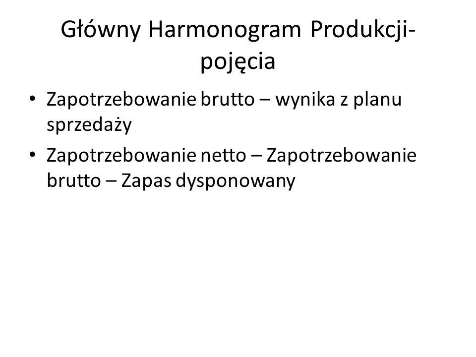 Główny Harmonogram Produkcji- pojęcia Zapotrzebowanie brutto – wynika z planu sprzedaży Zapotrzebowanie netto – Zapotrzebowanie brutto – Zapas dysponowany