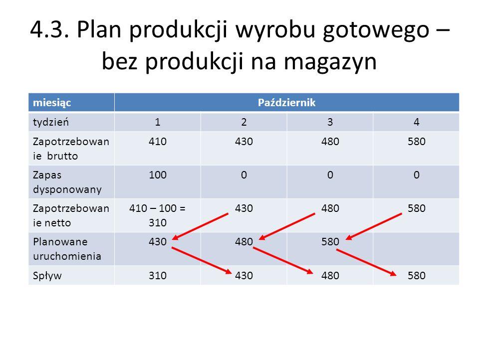 4.3. Plan produkcji wyrobu gotowego – bez produkcji na magazyn miesiącPaździernik tydzień1234 Zapotrzebowan ie brutto 410430480580 Zapas dysponowany 1