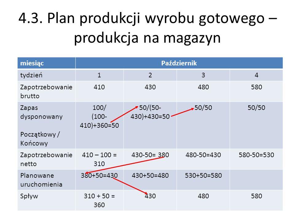 4.3. Plan produkcji wyrobu gotowego – produkcja na magazyn miesiącPaździernik tydzień1234 Zapotrzebowanie brutto 410430480580 Zapas dysponowany Począt